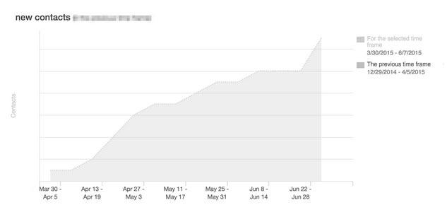 sociallying-graph4
